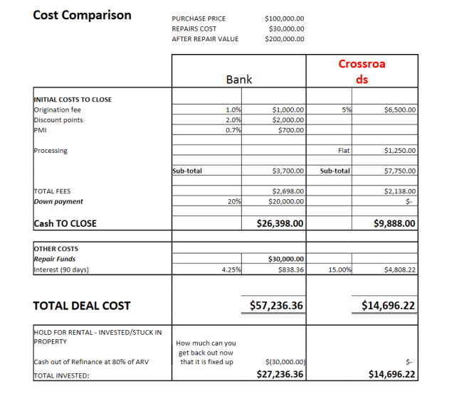 Cost comparision chart between bank and crossroads investment lending